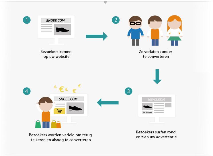 Hoe werkt remarketing